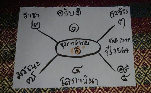 ガラヨート図